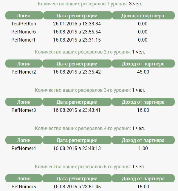 Партнерка+Статистика для Фруктовой фермы Скрипт модуля